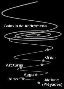 Esquema de la espiral galáctica